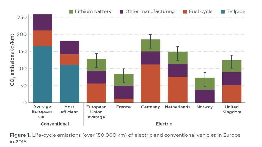 ICCT- emissions-vehicule-electrique