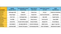 Motor1 draft results chart